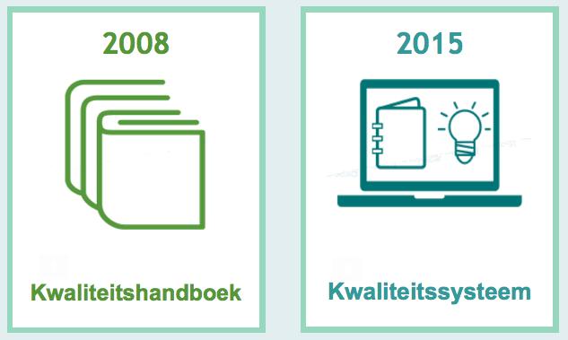 veranderingen ISO 9001