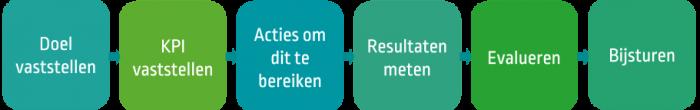 ISO plus KPI en actie