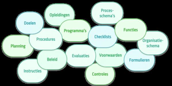 ISO+ Kwaliteitsmanagementsysteem ISO 9001