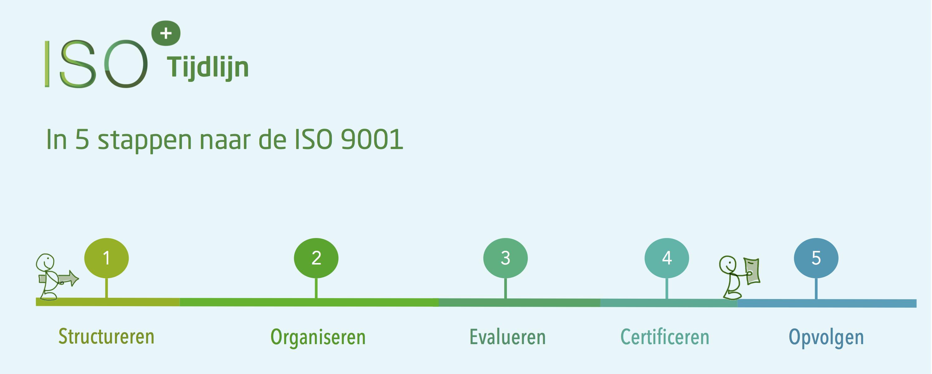 ISO 9001 Tijdlijn 2019 5 Stappen nieuw