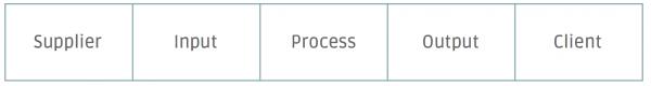 SIPOC kort ISO 9001 processen