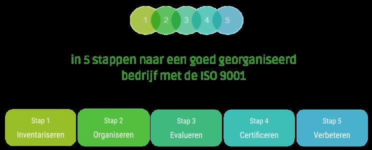 5 Stappen naar ISO 9001